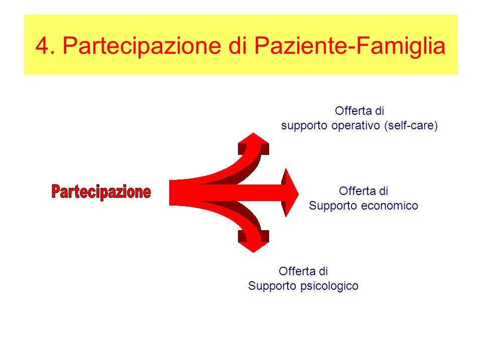 4. Partecipazione di Paziente-Famiglia