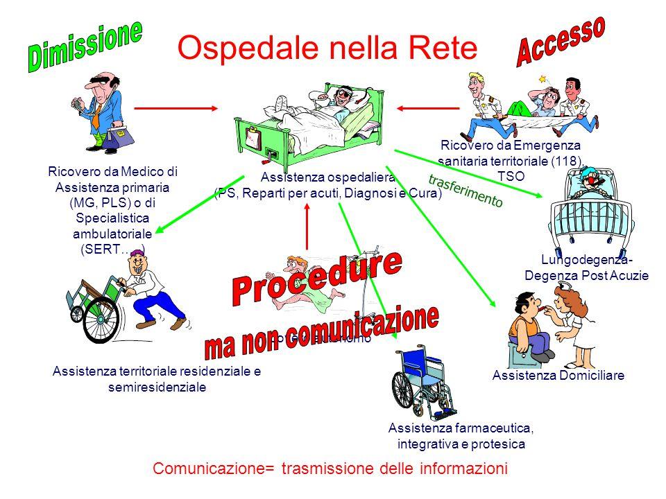 Ospedale nella Rete Procedure Accesso Dimissione ma non comunicazione