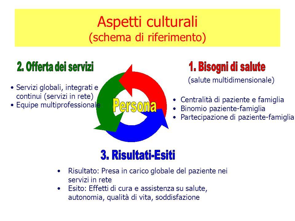 Aspetti culturali (schema di riferimento)