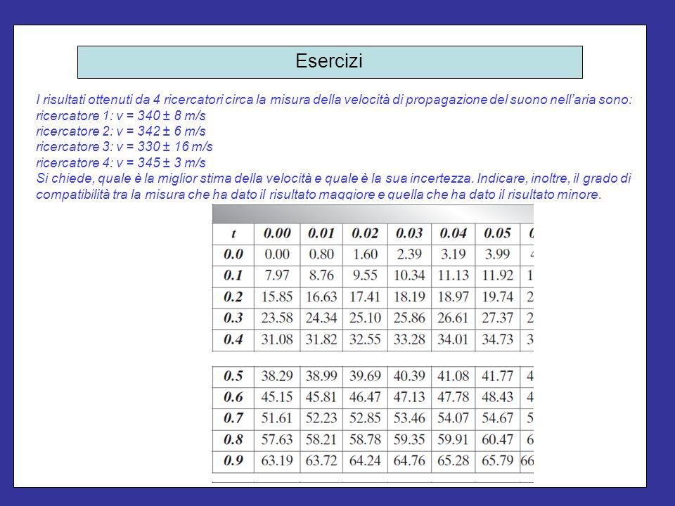 Esercizi I risultati ottenuti da 4 ricercatori circa la misura della velocità di propagazione del suono nell'aria sono: