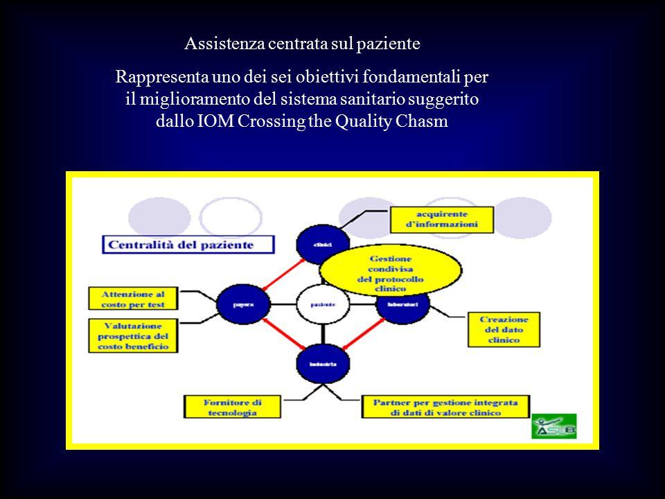 Assistenza centrata sul paziente