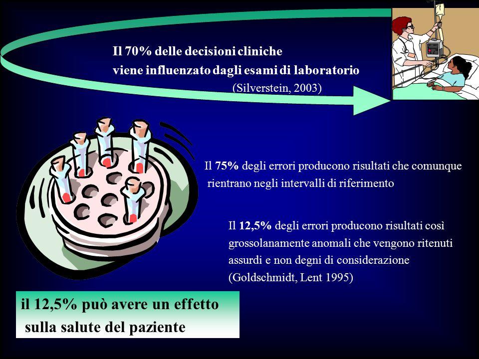 il 12,5% può avere un effetto sulla salute del paziente