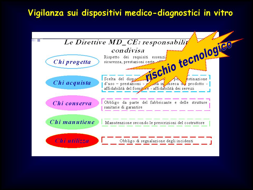Vigilanza sui dispositivi medico-diagnostici in vitro