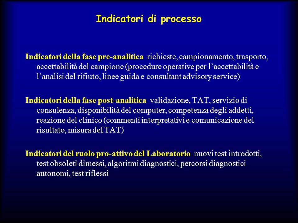 Indicatori di processo