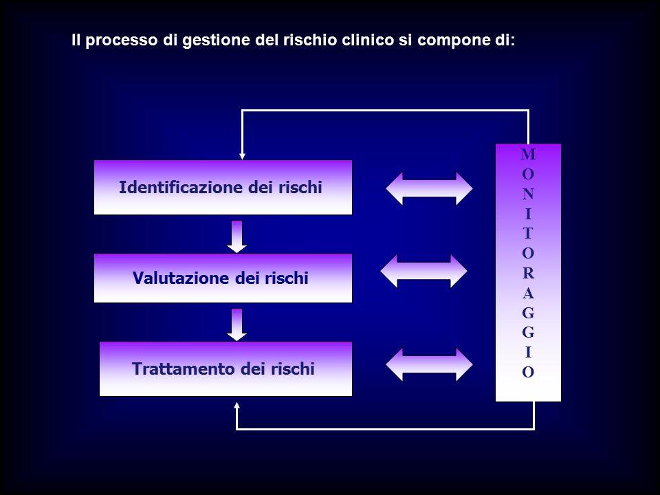 Il processo di gestione del rischio clinico si compone di: