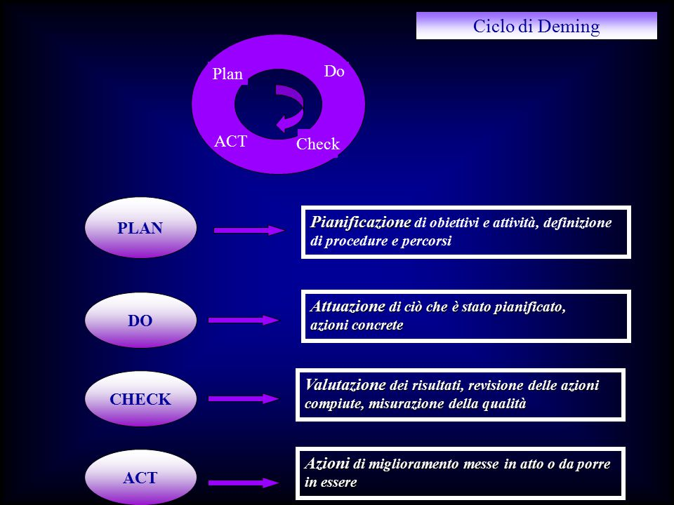 Ciclo di Deming Plan Do ACT Check PLAN