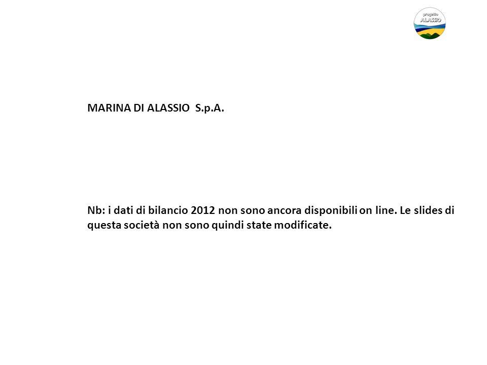 MARINA DI ALASSIO S.p.A.