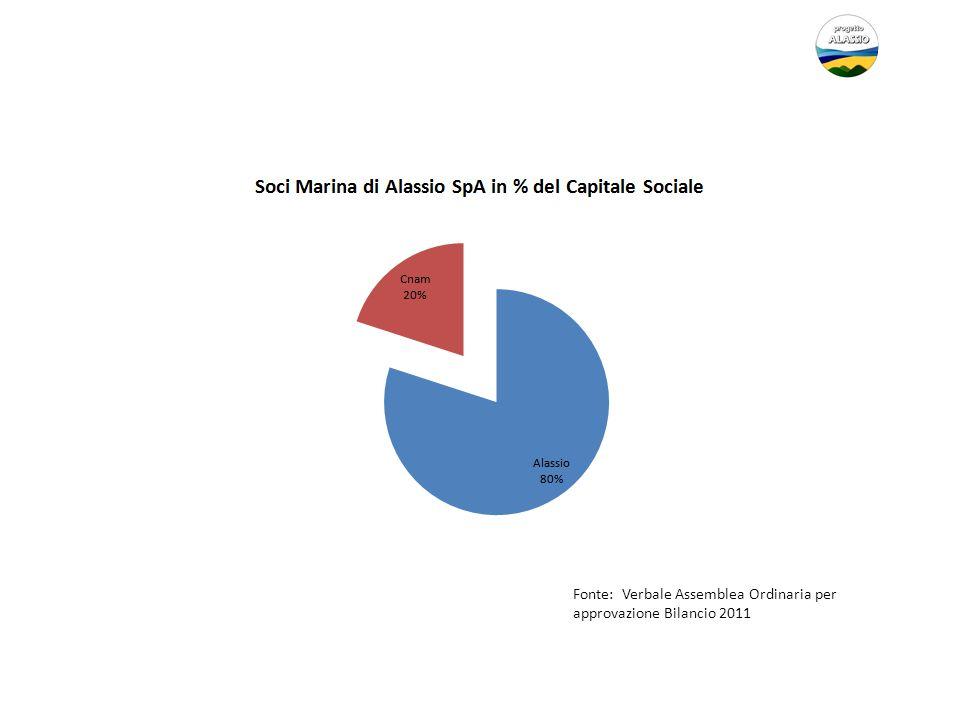 Fonte: Verbale Assemblea Ordinaria per approvazione Bilancio 2011
