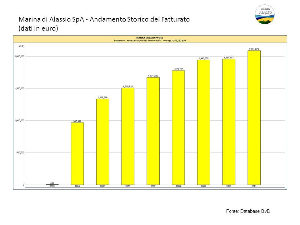 Marina di Alassio SpA - Andamento Storico del Fatturato (dati in euro)