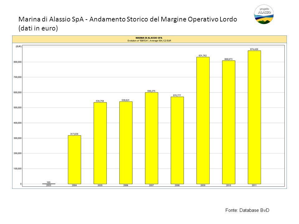 Marina di Alassio SpA - Andamento Storico del Margine Operativo Lordo (dati in euro)