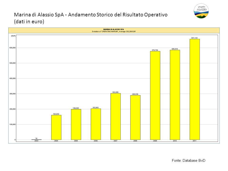 Marina di Alassio SpA - Andamento Storico del Risultato Operativo