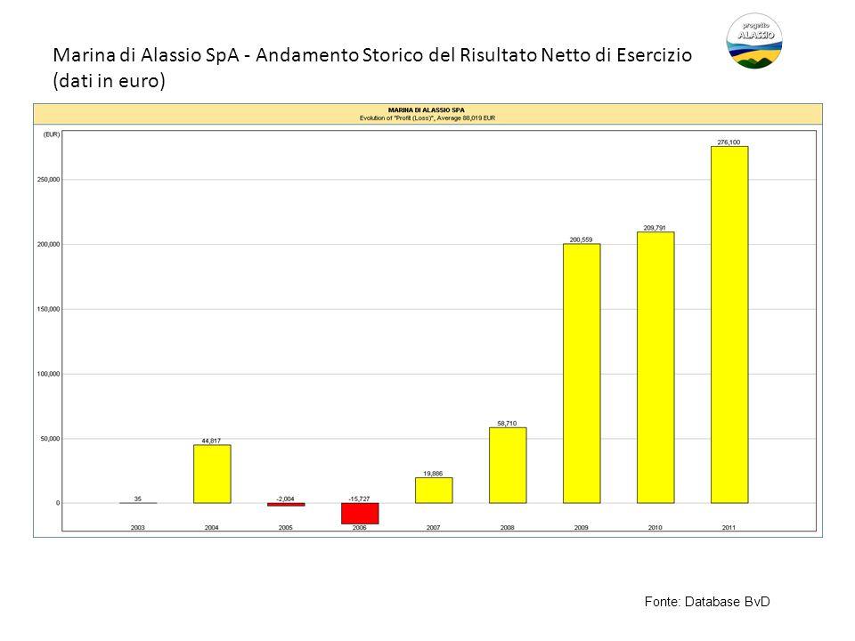 Marina di Alassio SpA - Andamento Storico del Risultato Netto di Esercizio