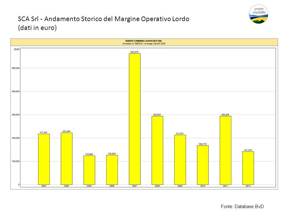 SCA Srl - Andamento Storico del Margine Operativo Lordo (dati in euro)