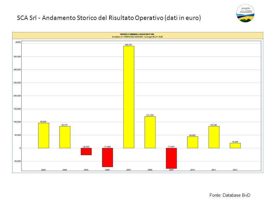 SCA Srl - Andamento Storico del Risultato Operativo (dati in euro)