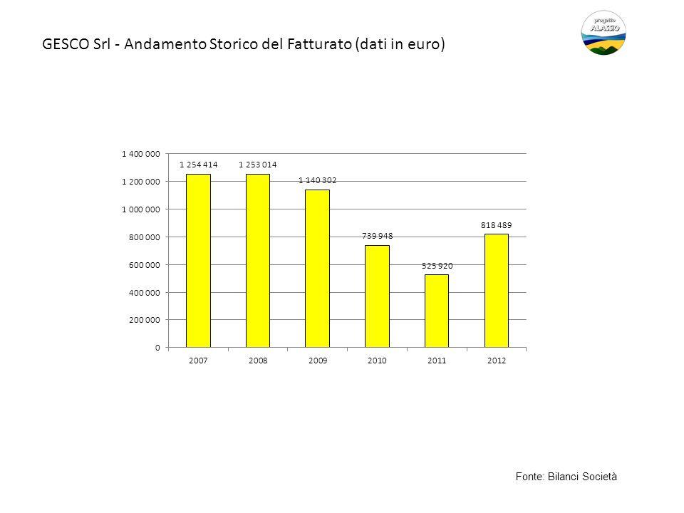 GESCO Srl - Andamento Storico del Fatturato (dati in euro)