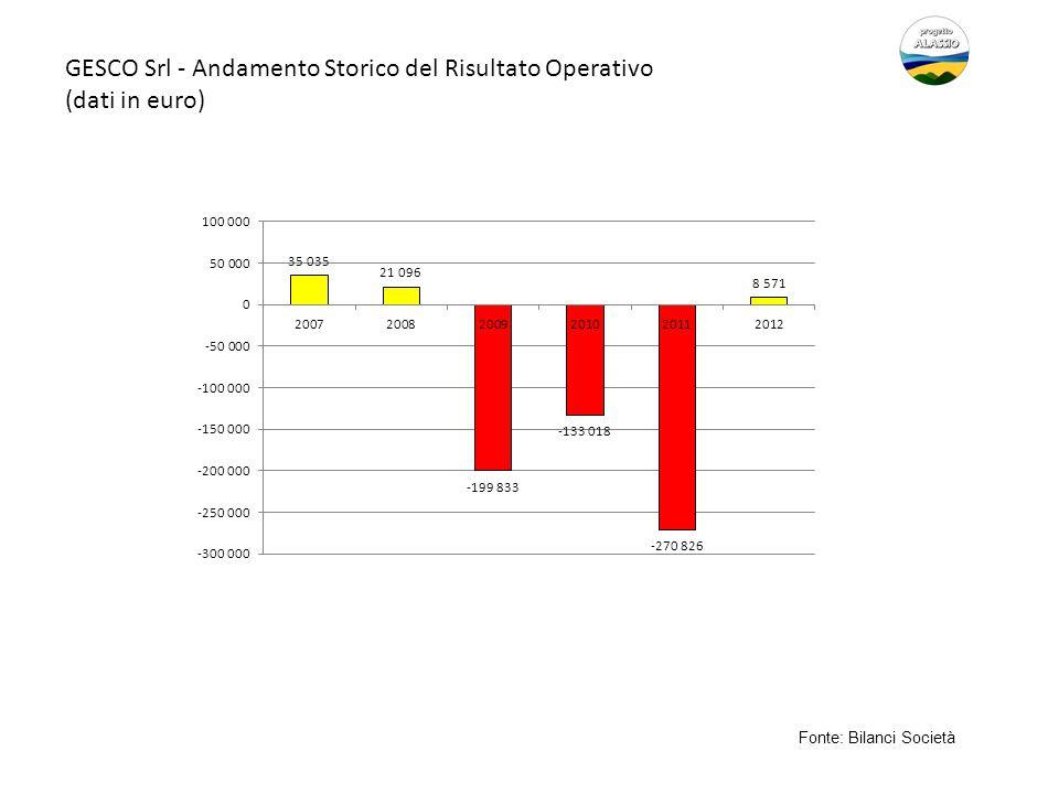 GESCO Srl - Andamento Storico del Risultato Operativo (dati in euro)