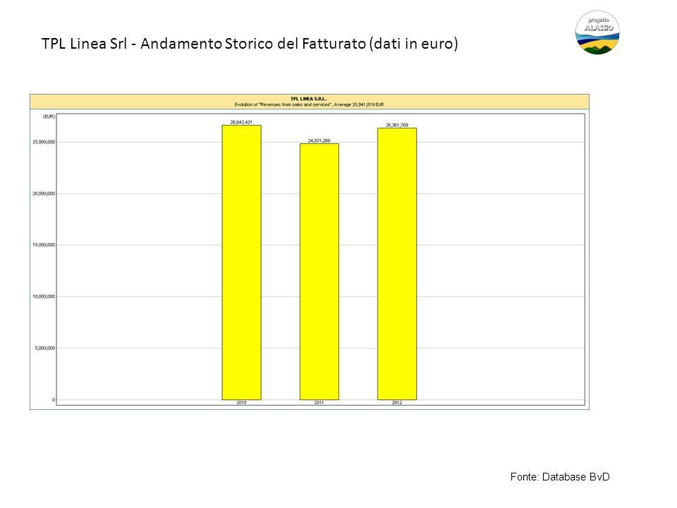 TPL Linea Srl - Andamento Storico del Fatturato (dati in euro)