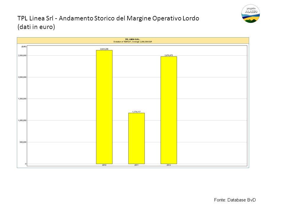 TPL Linea Srl - Andamento Storico del Margine Operativo Lordo