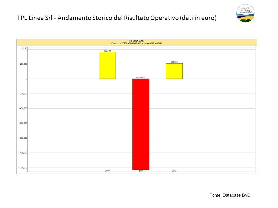TPL Linea Srl - Andamento Storico del Risultato Operativo (dati in euro)