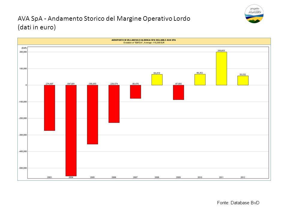 AVA SpA - Andamento Storico del Margine Operativo Lordo (dati in euro)