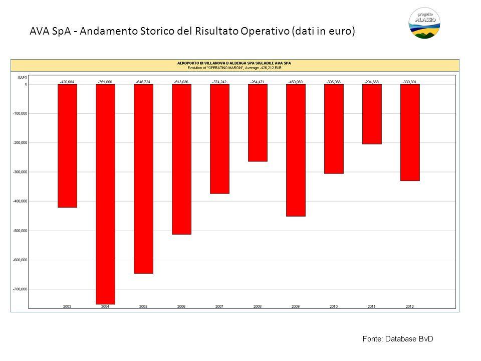 AVA SpA - Andamento Storico del Risultato Operativo (dati in euro)