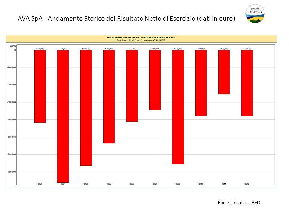 AVA SpA - Andamento Storico del Risultato Netto di Esercizio (dati in euro)
