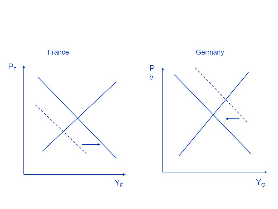 Figure 1.3 Effects of monetary expansion in France and monetary contraction in Germany