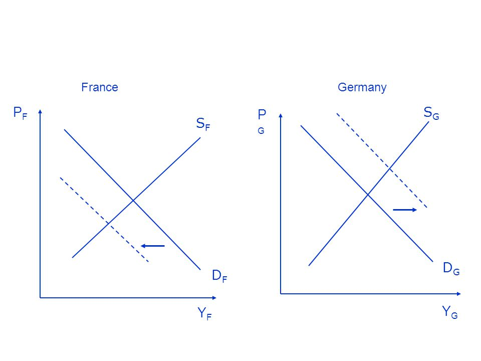 Figure 1.1 Aggregate demand and supply in France and Germany