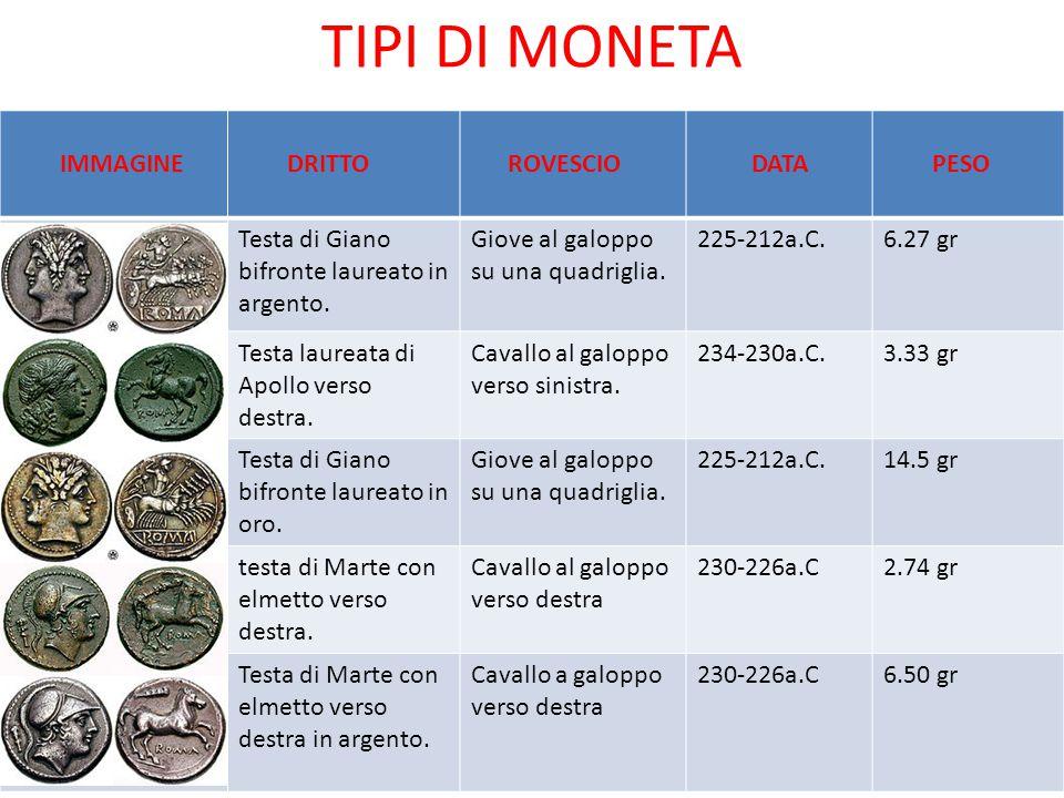 TIPI DI MONETA IMMAGINE DRITTO ROVESCIO DATA PESO
