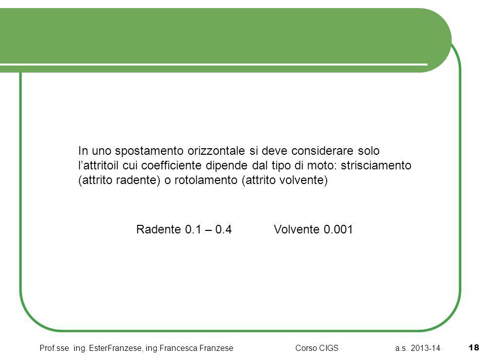 In uno spostamento orizzontale si deve considerare solo l'attritoil cui coefficiente dipende dal tipo di moto: strisciamento (attrito radente) o rotolamento (attrito volvente)