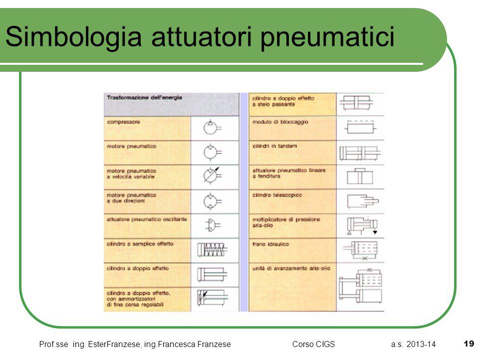 Simbologia attuatori pneumatici