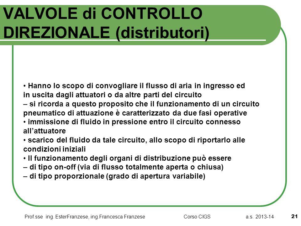 VALVOLE di CONTROLLO DIREZIONALE (distributori)