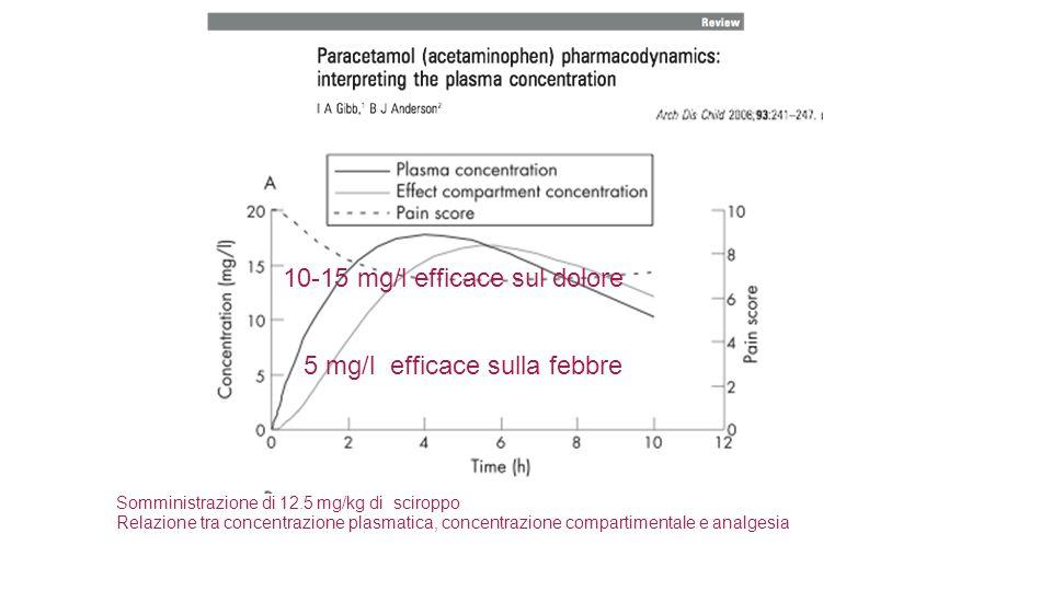 10-15 mg/l efficace sul dolore