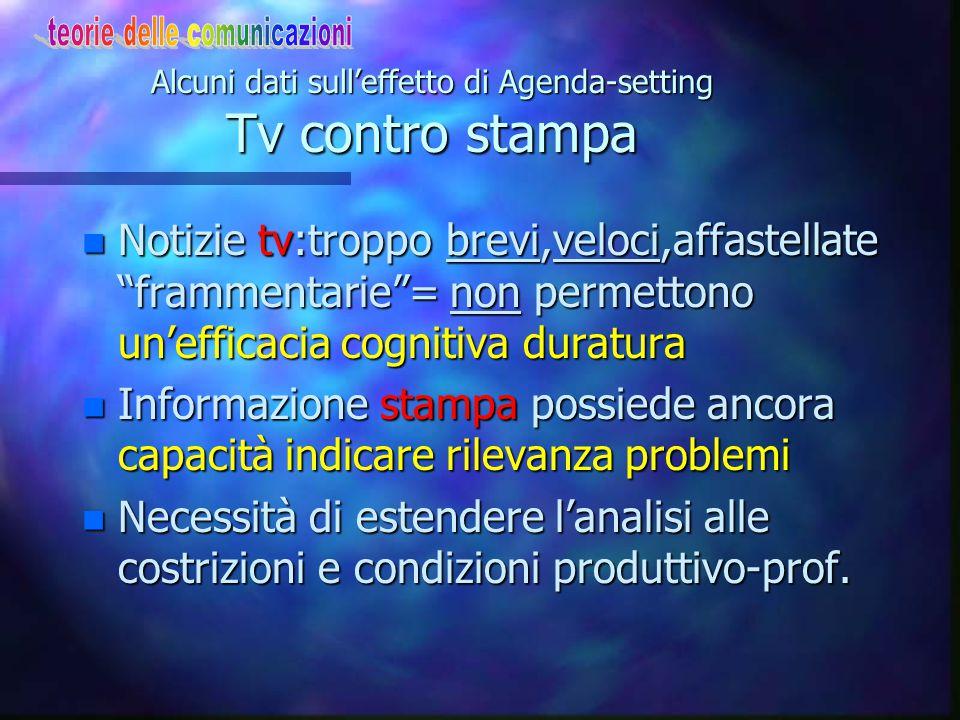 Alcuni dati sull'effetto di Agenda-setting Tv contro stampa