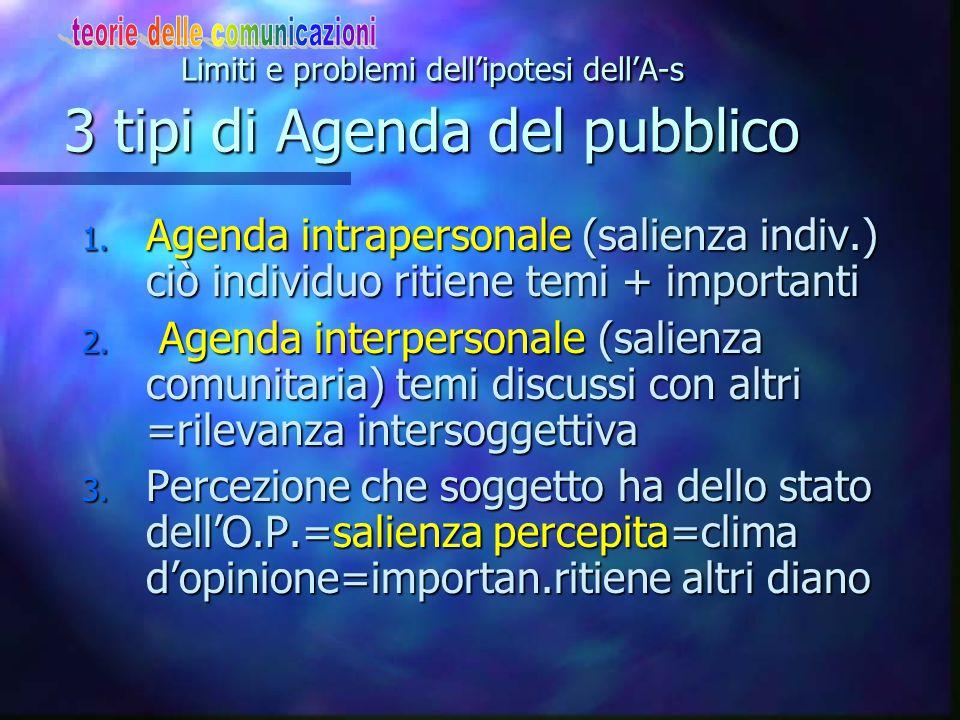 Limiti e problemi dell'ipotesi dell'A-s 3 tipi di Agenda del pubblico
