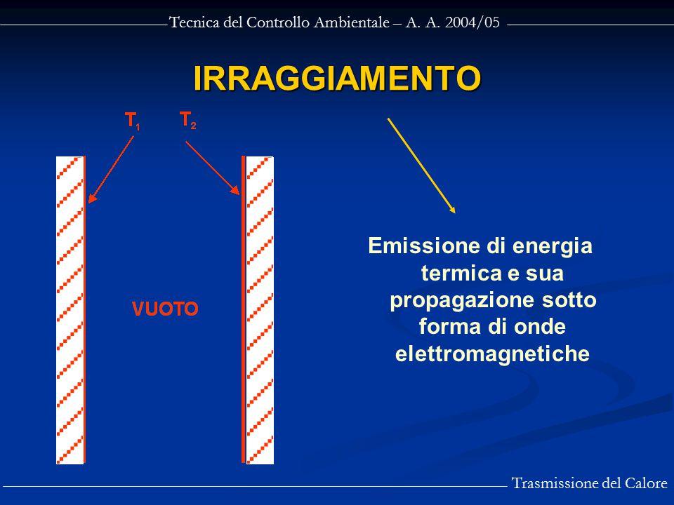 IRRAGGIAMENTO Emissione di energia termica e sua propagazione sotto forma di onde elettromagnetiche