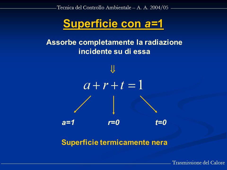 Superficie con a=1 Assorbe completamente la radiazione incidente su di essa.