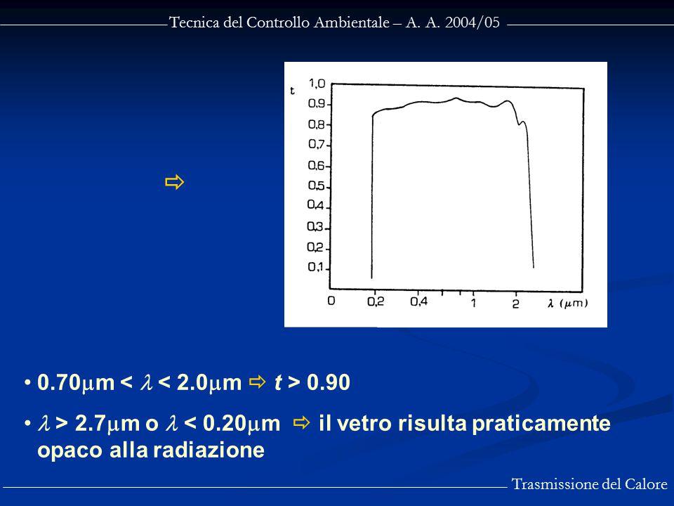  0.70m <  < 2.0m  t > 0.90
