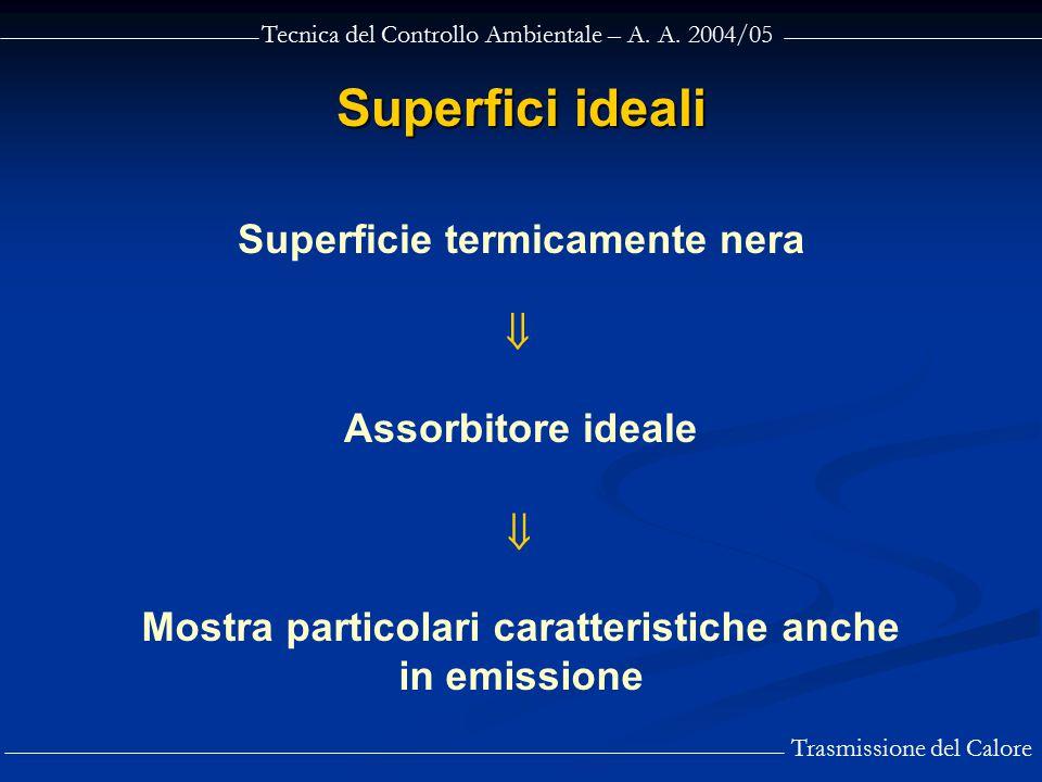 Superfici ideali Superficie termicamente nera  Assorbitore ideale 