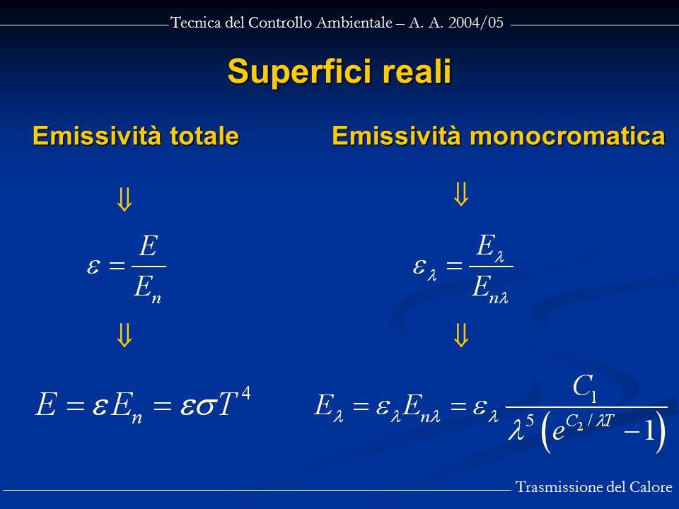 Emissività monocromatica
