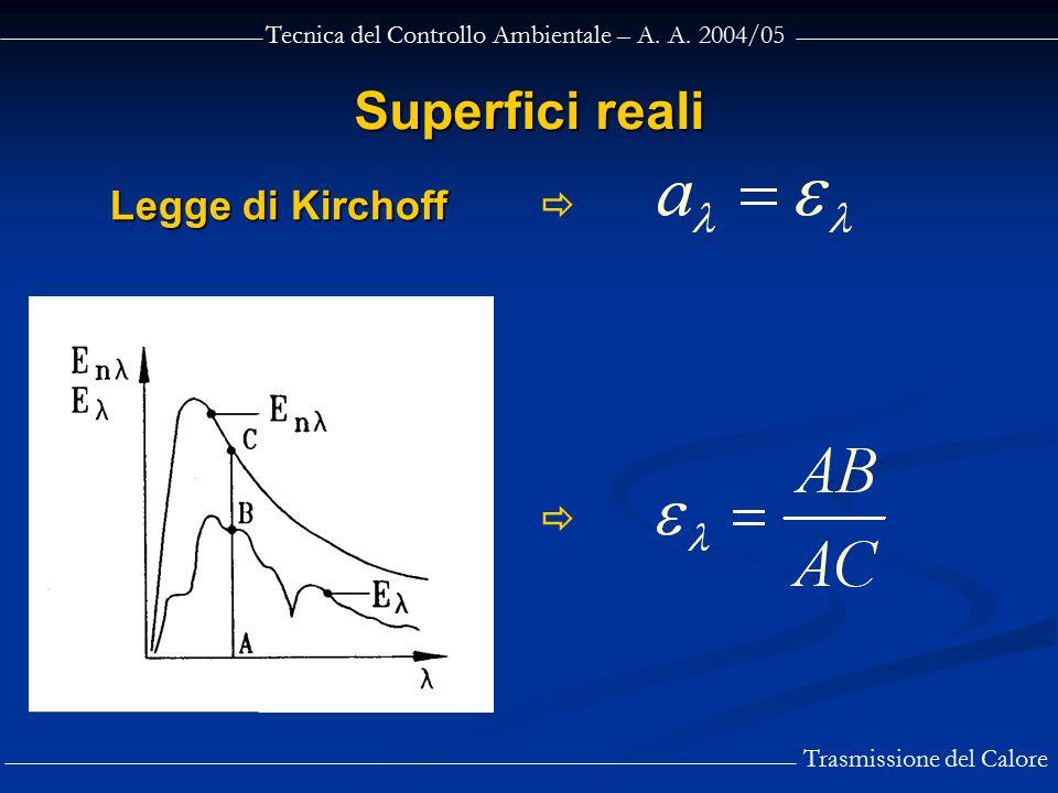Superfici reali Legge di Kirchoff  