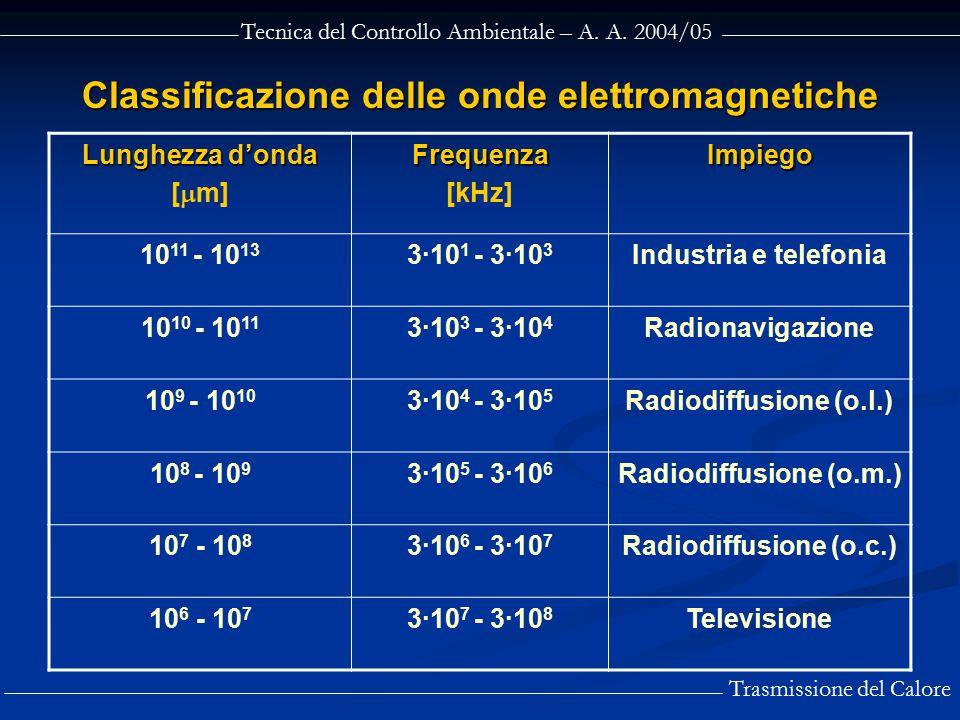 Classificazione delle onde elettromagnetiche