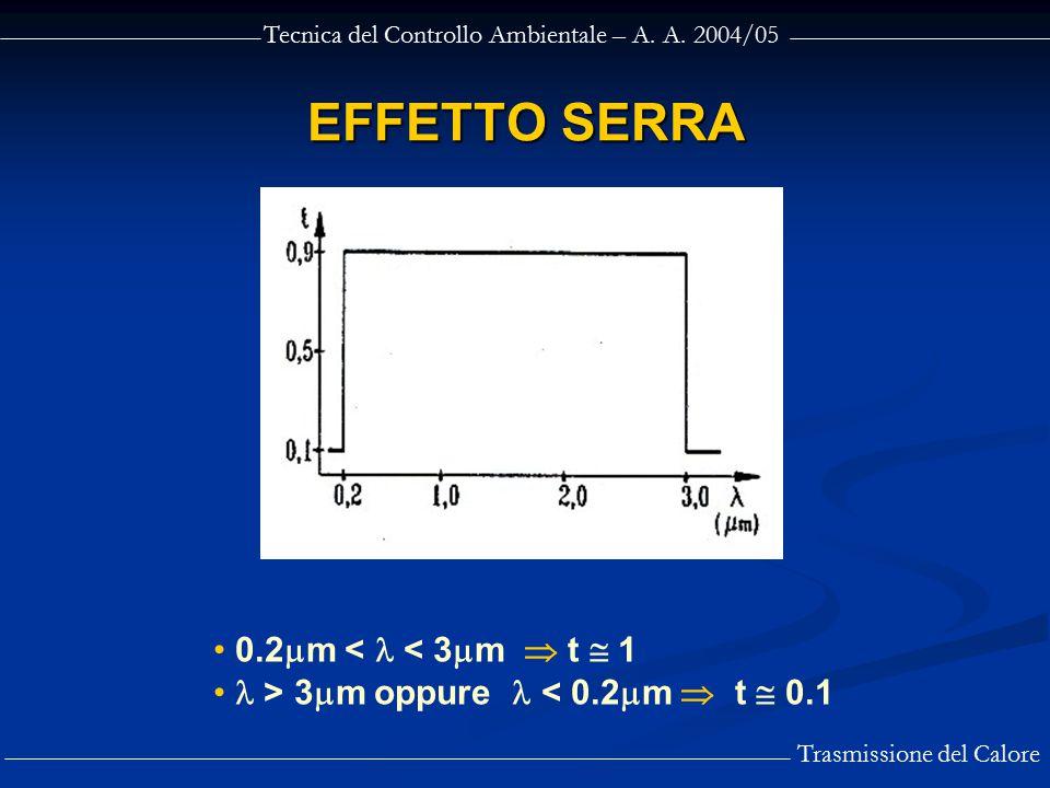 EFFETTO SERRA 0.2m <  < 3m  t  1