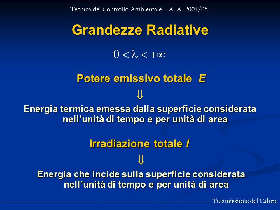 Potere emissivo totale E