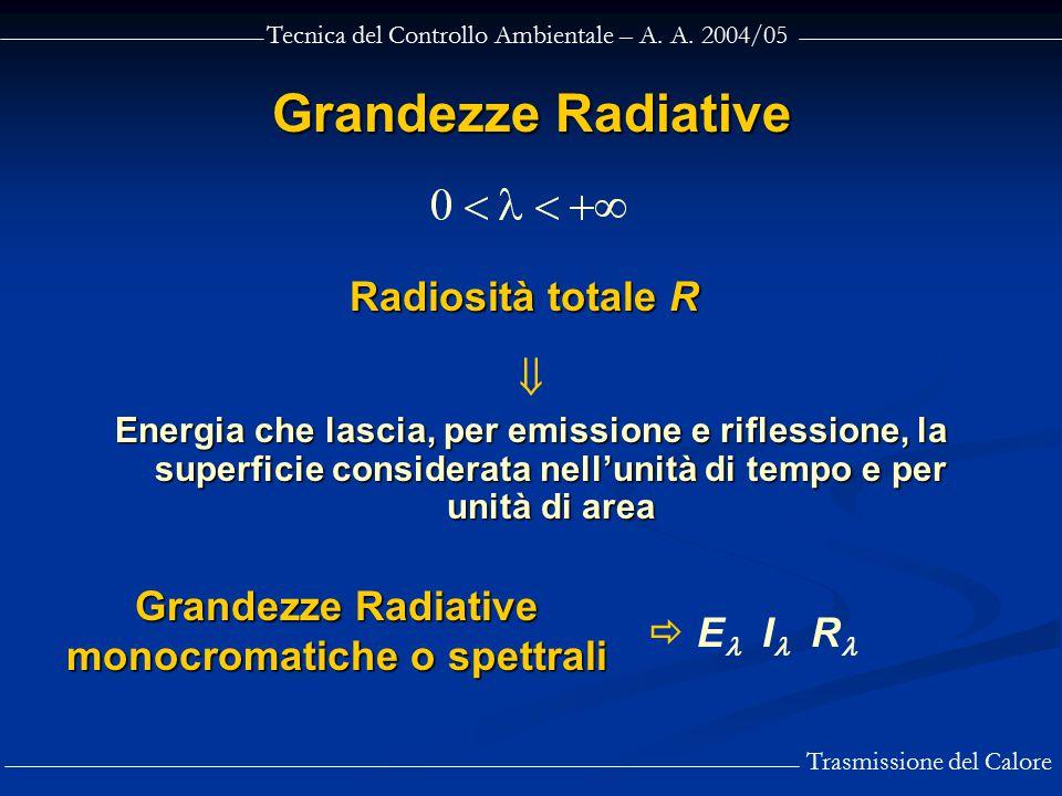 Grandezze Radiative monocromatiche o spettrali