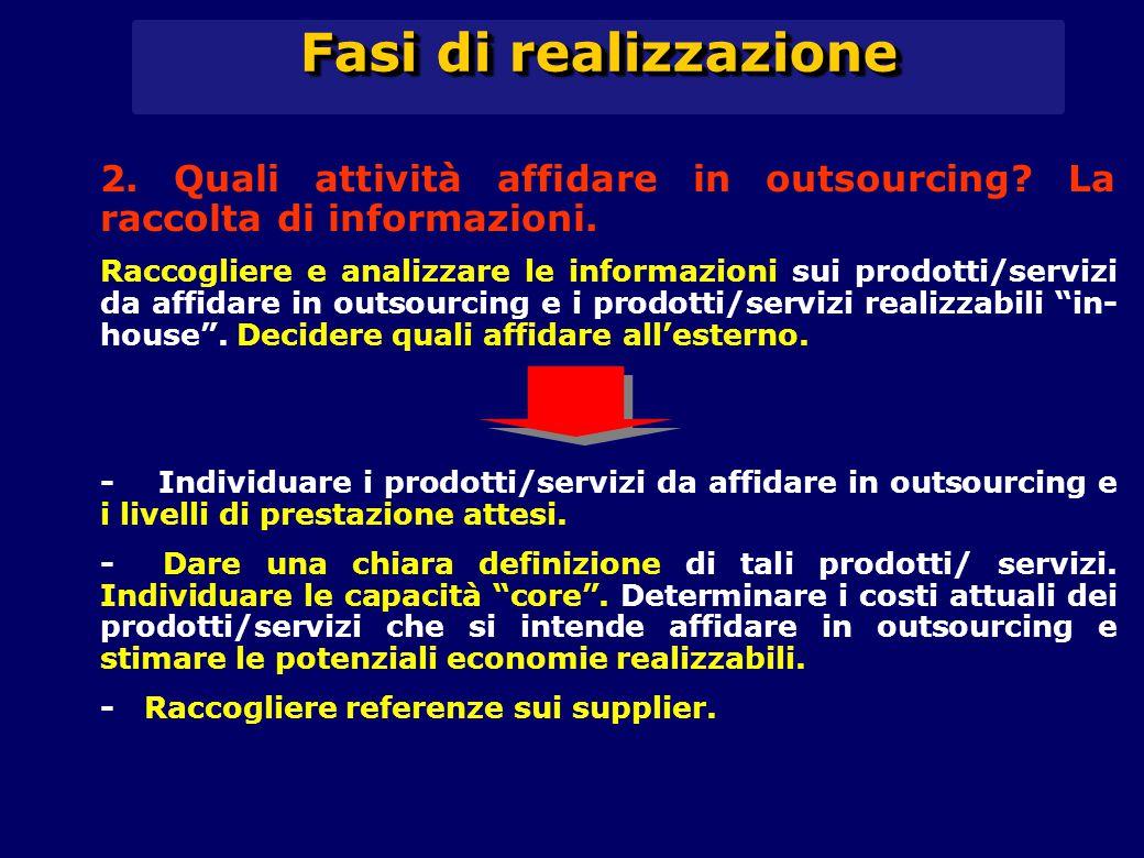 Fasi di realizzazione 2. Quali attività affidare in outsourcing La raccolta di informazioni.