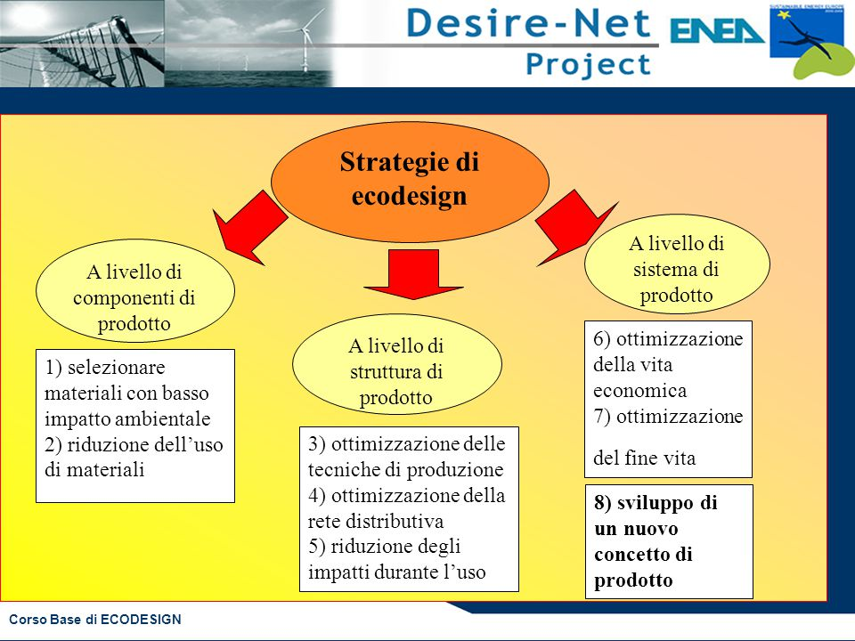 Strategie di ecodesign