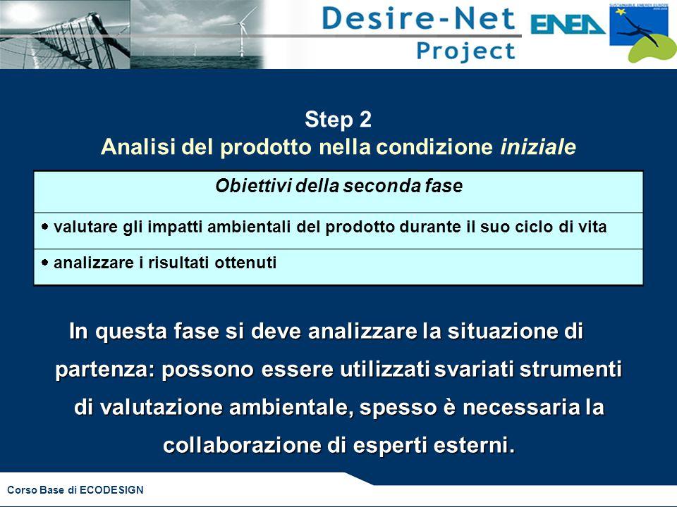 Step 2 Analisi del prodotto nella condizione iniziale
