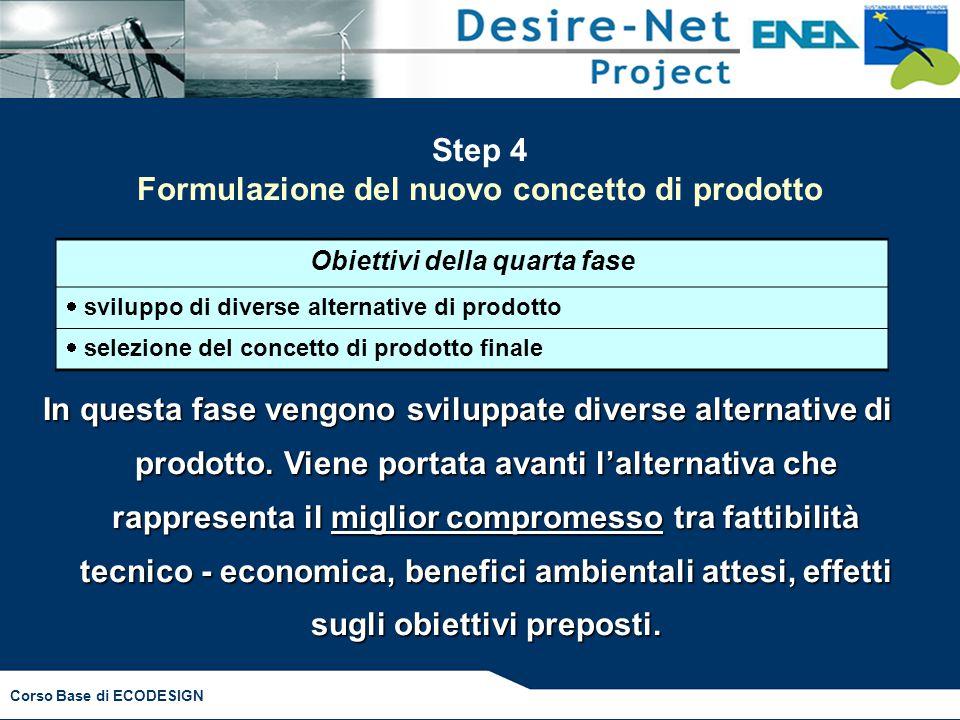 Step 4 Formulazione del nuovo concetto di prodotto