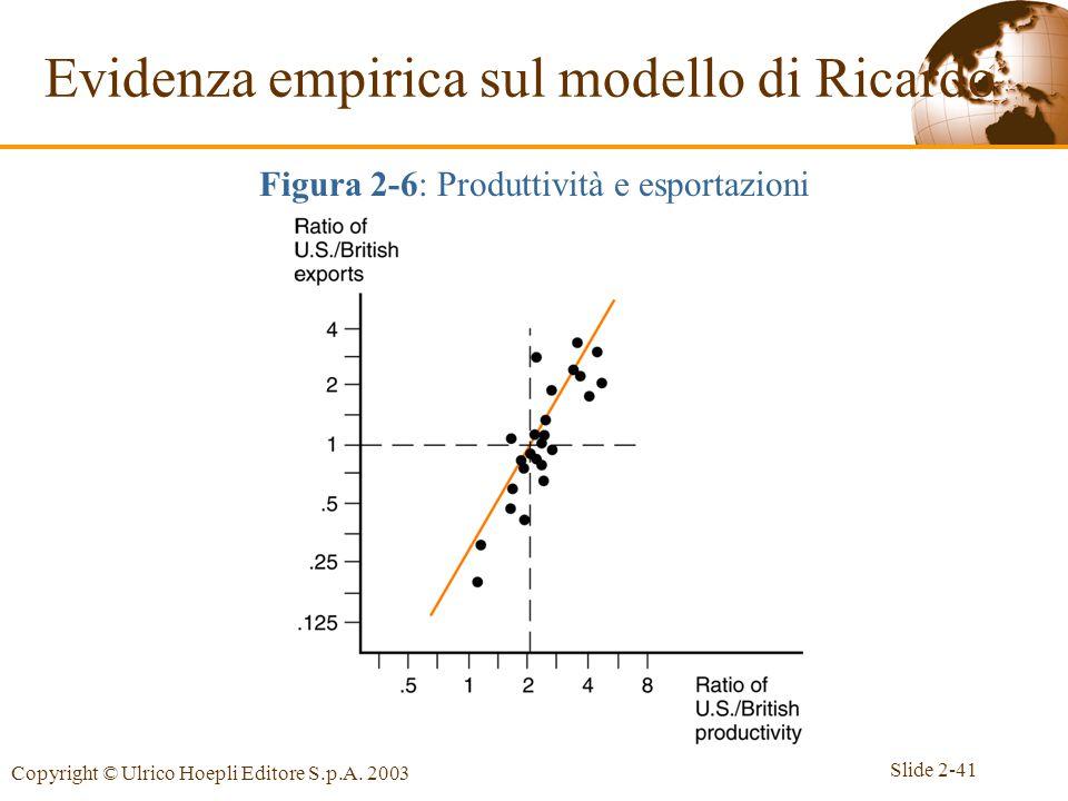 Evidenza empirica sul modello di Ricardo